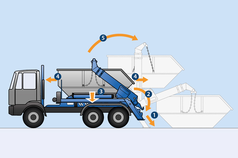 i.s.a.r.-control for skip handlers